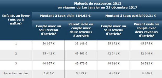 Banque Postale Allocation Caf