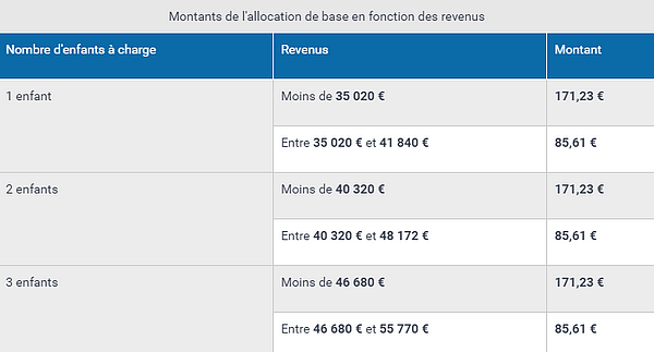 Caf allocation de base 2019 conditions et montants - Tableau plafond ressources caf ...